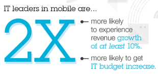 The IBM Global IT Study on Mobile Infrastructure www.ibm.com/services/us/en/mobility/infographic/mobile-infrastructure-study.html