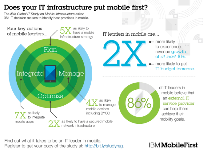 http://www.ibm.com/services/us/en/mobility/infographic/mobile-infrastructure-study.html