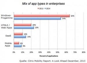 App-Typen in Unternehmen