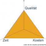 Magisches Dreieck des Projektmanagements