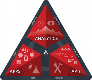 Appcelerator-Plattform for Enterprise