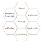 7 Aspekte nutzerorientierter Gestaltung